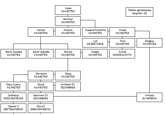 Tableaux généalogique simplifiés -3a et -3b