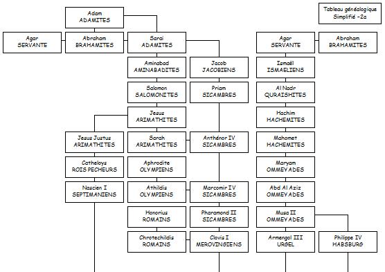 Tableaux généalogique simplifiés -2a, -2b et -2c
