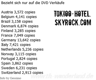 DVD Humanoid City Live - Les ventes en Europe.