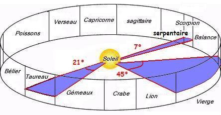 Les signes du zodiaques