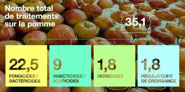 La justice confirme que le terme « Pommes empoisonnées » est approprié - See more at: http://www.mieux-vivre-autrement.com/la-justice-confirme-que-le-terme-pommes-empoisonnees-est-approprie.html#sthash.WuX94Joi.dpuf