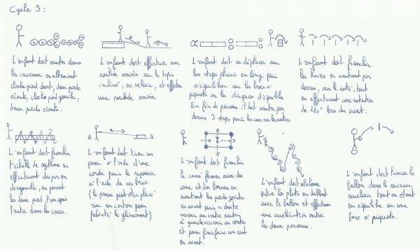 Häufig Exemple d'un parcours de motricité évolutif - Coaching sportif et  PO08
