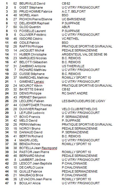 Dimanche 9 Mars 2014 --- Course de Frignicourt, Photos, Podium et Classement.