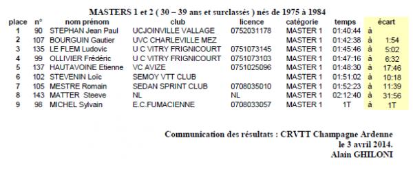 Dimanche 30 Mars 2014 --- Coupe de Champagne Ardennes VTT à Fumay (08), les Résultats