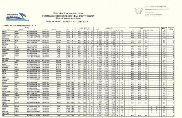 Dimanche 22 Juin 2014 --- TRJV du Mont Moret, Les Résultats