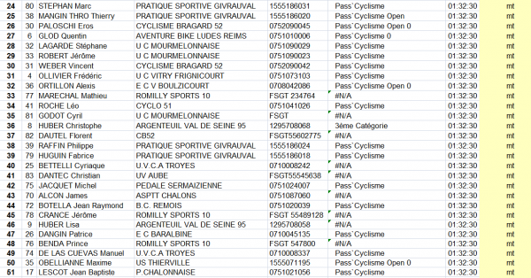Dimanche 8 Mars 2015 --- Prix de Frignicourt FFC Pass'Cyclisme, le Classement