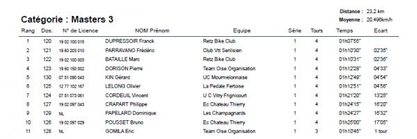 Dimanche 12 Avril 2015 --- Coupe de Picardie XC Bois du Loup, Résultats