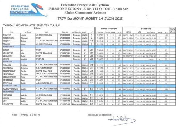 Dimanche 14 Juin - TRJV du Mont Moret, Les Résultats