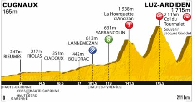 Tour de France 2011 Etape 12: Cugnaux > Luz-Ardiden 211km