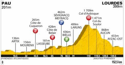 Tour de France 2011 Etape 13: Pau > Lourdes 152.5km