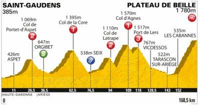 Tour de France Etape 14: Saint-Gaudens > Plateau de Beille 168.5km