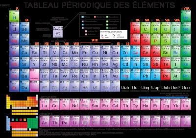 Blog de lachimieamusante tout savoir sur la chimie for L tableau periodique