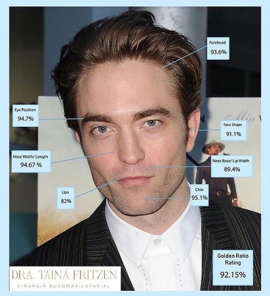 Selon la science Robert Pattinson est élu l'homme le plus beau !