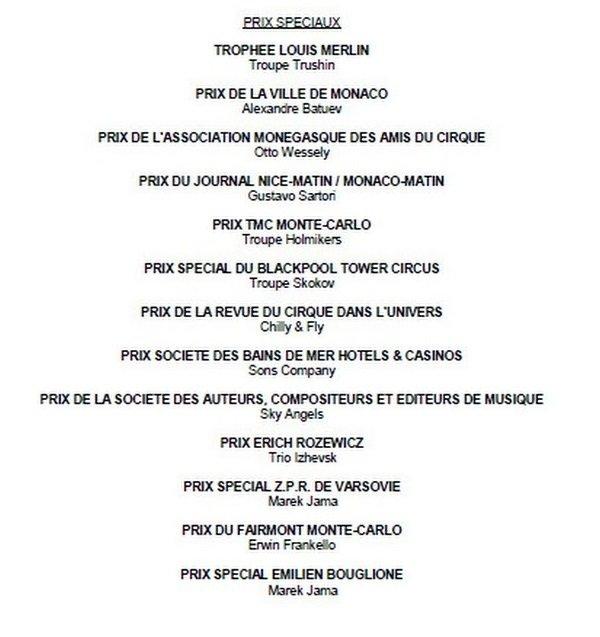 PALMARES DU FESTIVAL DE MONTE CARLO