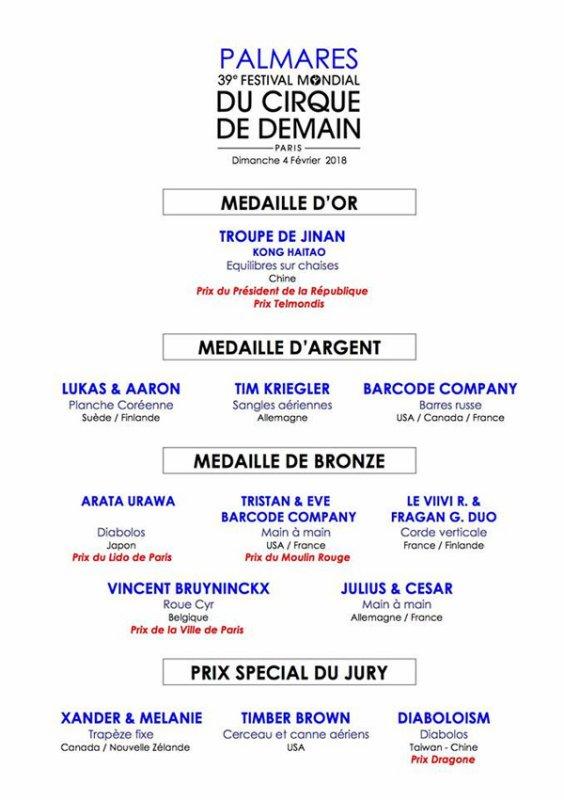 PALMARÈS DU FESTIVAL DU CIRQUE DE DEMAIN