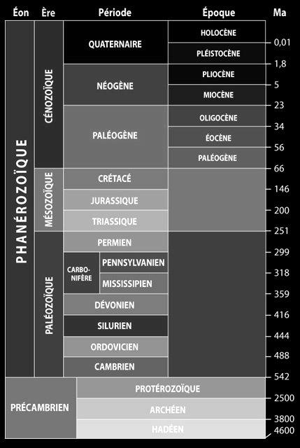 Sommaire des périodes géologiques.