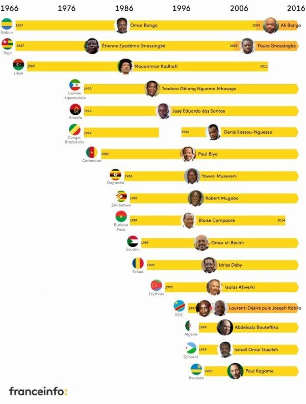 Les chefs d'Etat africains restés le plus longtemps au pouvoir