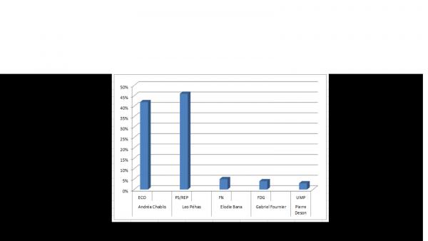 Elections Municipale 2015 : Résultats 1e tour