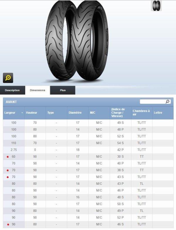 réponse à jean-manu pour les pneus taille basse pilot street