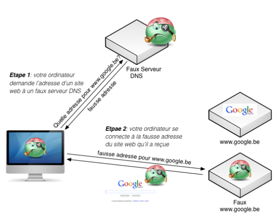 """Analyse des ordinateurs pour localiser le maliciel """"DNS-Changer"""""""