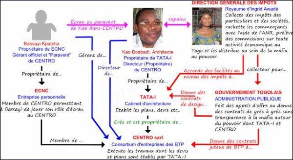 Ingrid Ataféinam Awadé, la régente du Togo