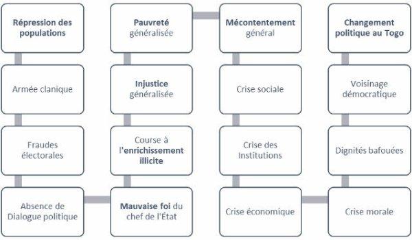 État de lieu démocratique au Togo.10 Morceaux Choisis