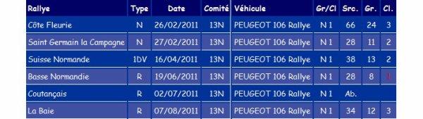 Bilan des rallyes en 2011
