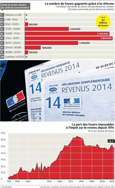 Baisse d'impôt : radiographie des bénéficiaires du « geste » de Hollande!!!