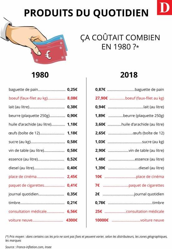 L'inflation ...........