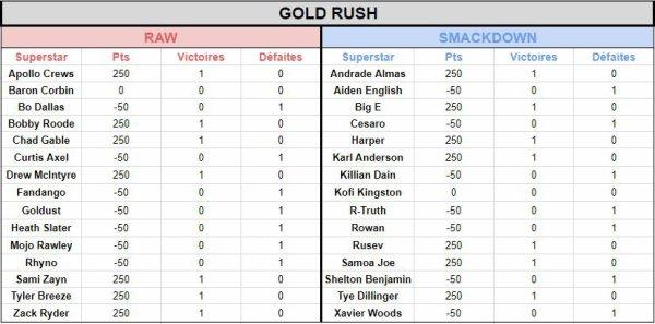 Mise à jour WWE Gold Rush (du 27 novembre 2018)
