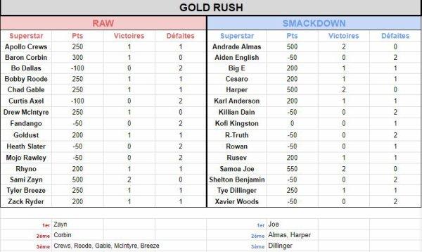 Mise à jour WWE Gold Rush (du 4 décembre 2018)