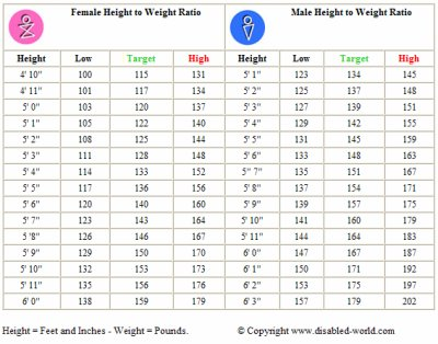 Height Weight Chart  Height Weight Chart