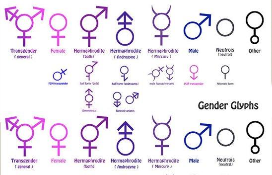 La question sur l'identité de genre