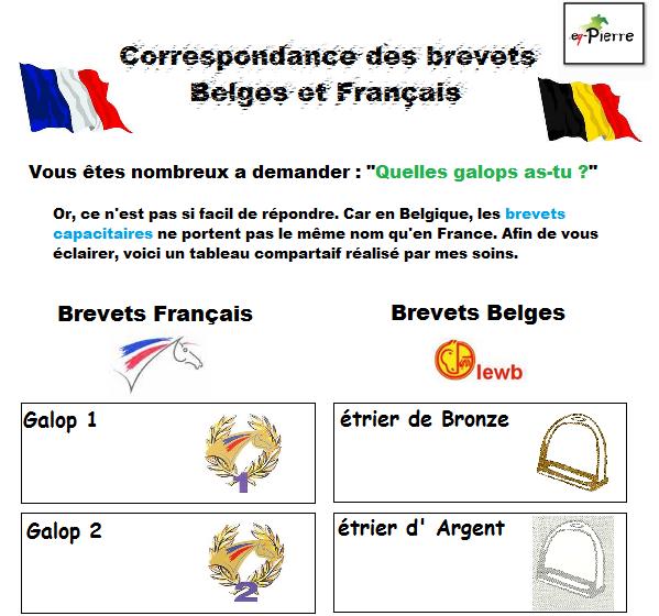 Correspondances brevets Belges et français