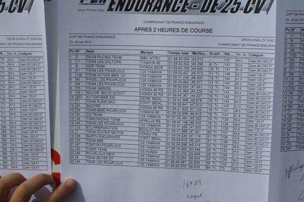 Le classement du Creusot 2012