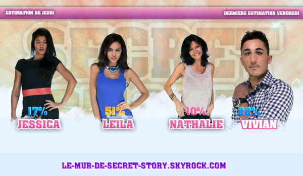 Estimation Finale.. Jessica, Leila, Nathalie et Vivian..