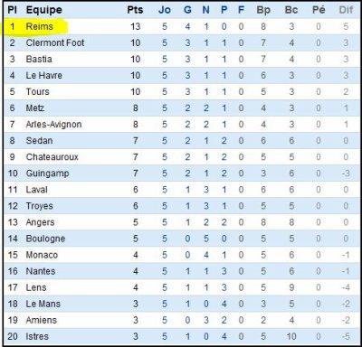 2011 Ligue 2 J05 ANGERS REIMS 0-0 , le 26 août 2011