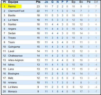 2011 Ligue 2 J11 : TOURS REIMS  , les + du Blog , le 18 octobre 2011
