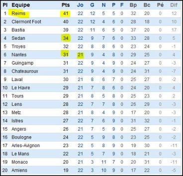 2011 Ligue 2  J22  GUINGAMP REIMS 2-3 , les + du Blog, le 4 février 2012