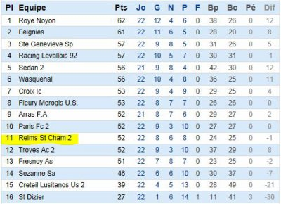 2011 CFA2 J16 REIMS SAINT DIZIER  2-0  , le 7 avril 2012