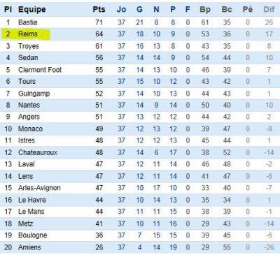 2011 Ligue 2 J37 : AMIENS - REIMS 0-2 , le 11 mai 2012