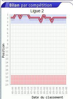 2011 Ligue 2 STATS : les classements collectifs ( 1) , le 24 mai 2012