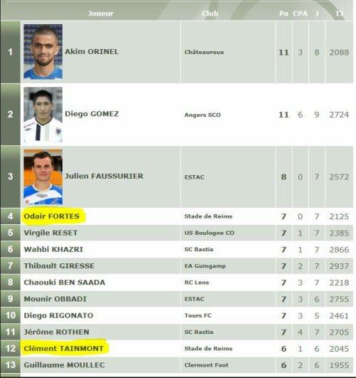 2011 Ligue 2 STATS : les classements individuels (2) , le 28 mai 2012