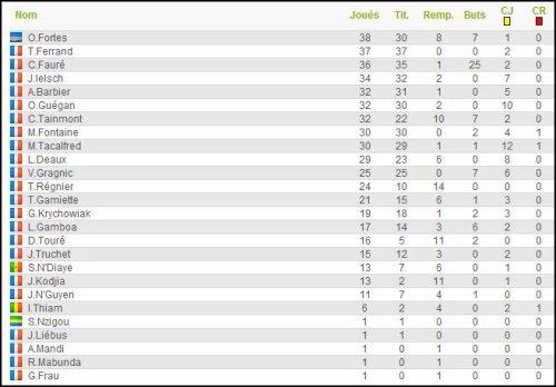 2009 NAT , Statistiques de la saison , 30 mai 2010