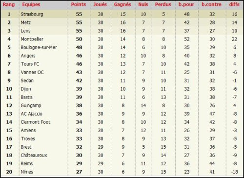 2008 Ligue 2 J30 REIMS VANNES 3-1 , le 3 avril 2009