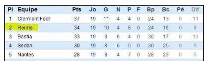 RECAPITULATIF de la saison 2011-2012