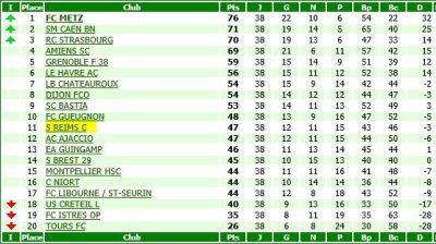 RECAPITULATIF de la saison 2006-2007