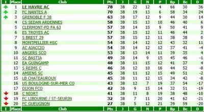 RECAPITULATIF de la saison 2007-2008