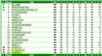 RECAPITULATIF de la saison 2008-2009