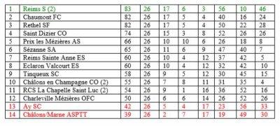 RECAPITULATIF de la saison 2004-2005
